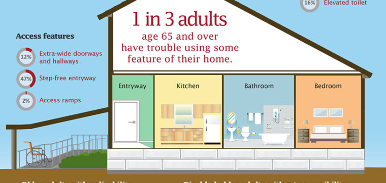 Aging Accessible Homes – Infographic on Residential Accessibility