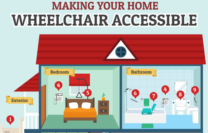 Wheelchair accessible home infographic for How to find handicap accessible housing